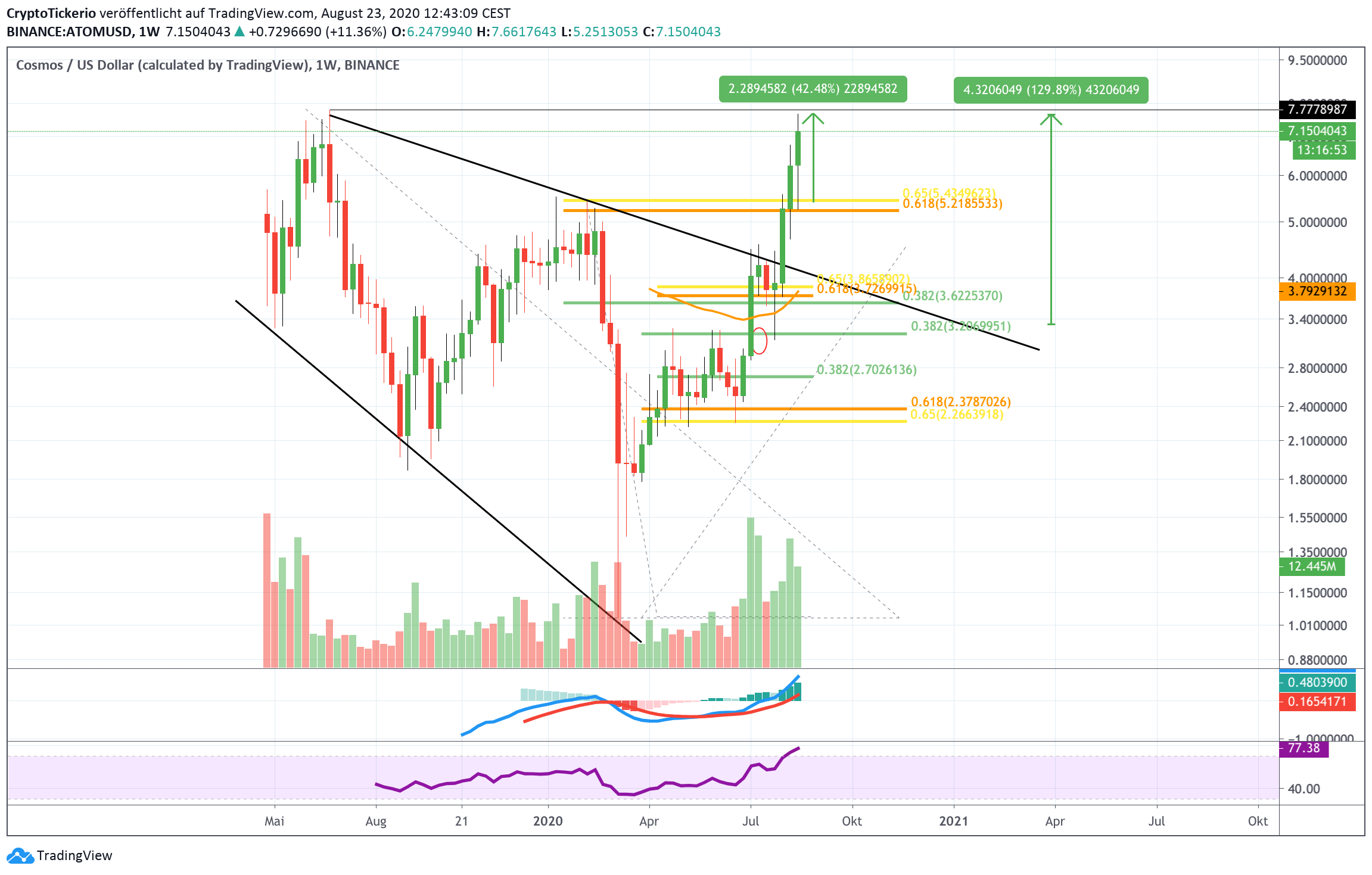 ATOM/USD Weekly Chart – Tradingview