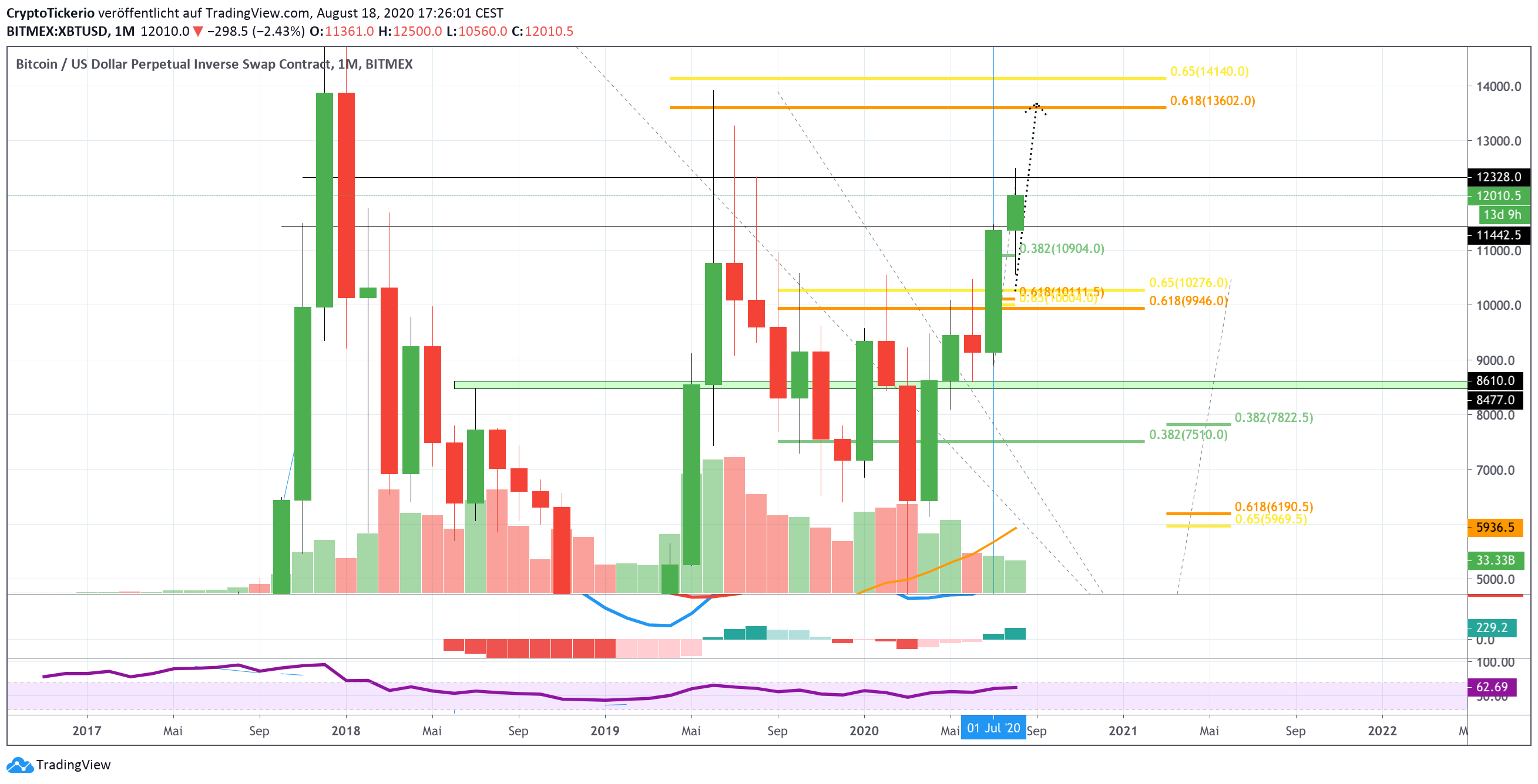 Bitcoin to USD Monthly Chart