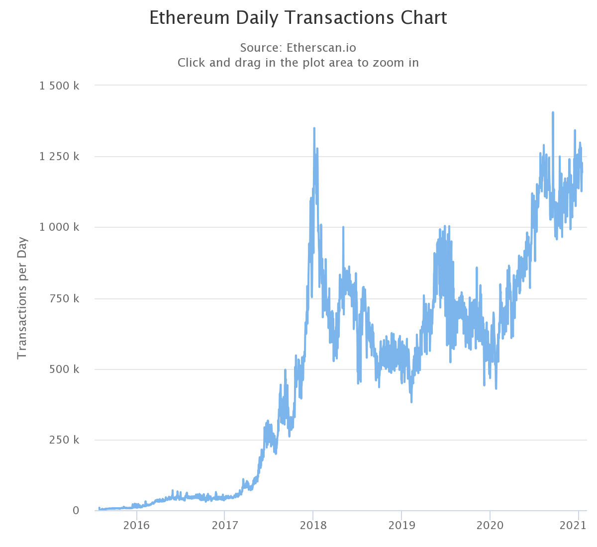 Ethereum tägliche Transaktionen