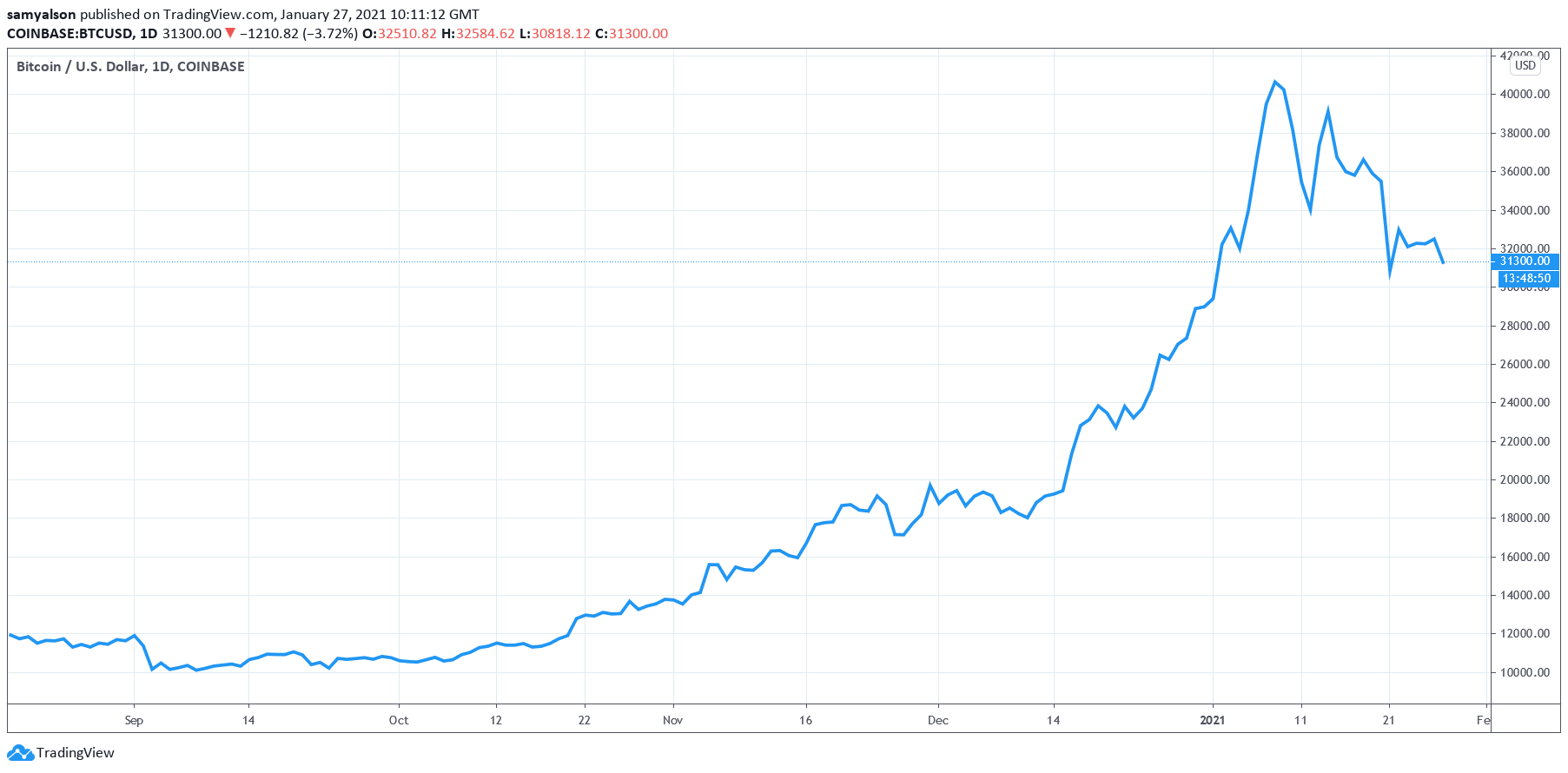 Saylor: Institutionelles Interesse an Bitcoin ist größer als du denkst