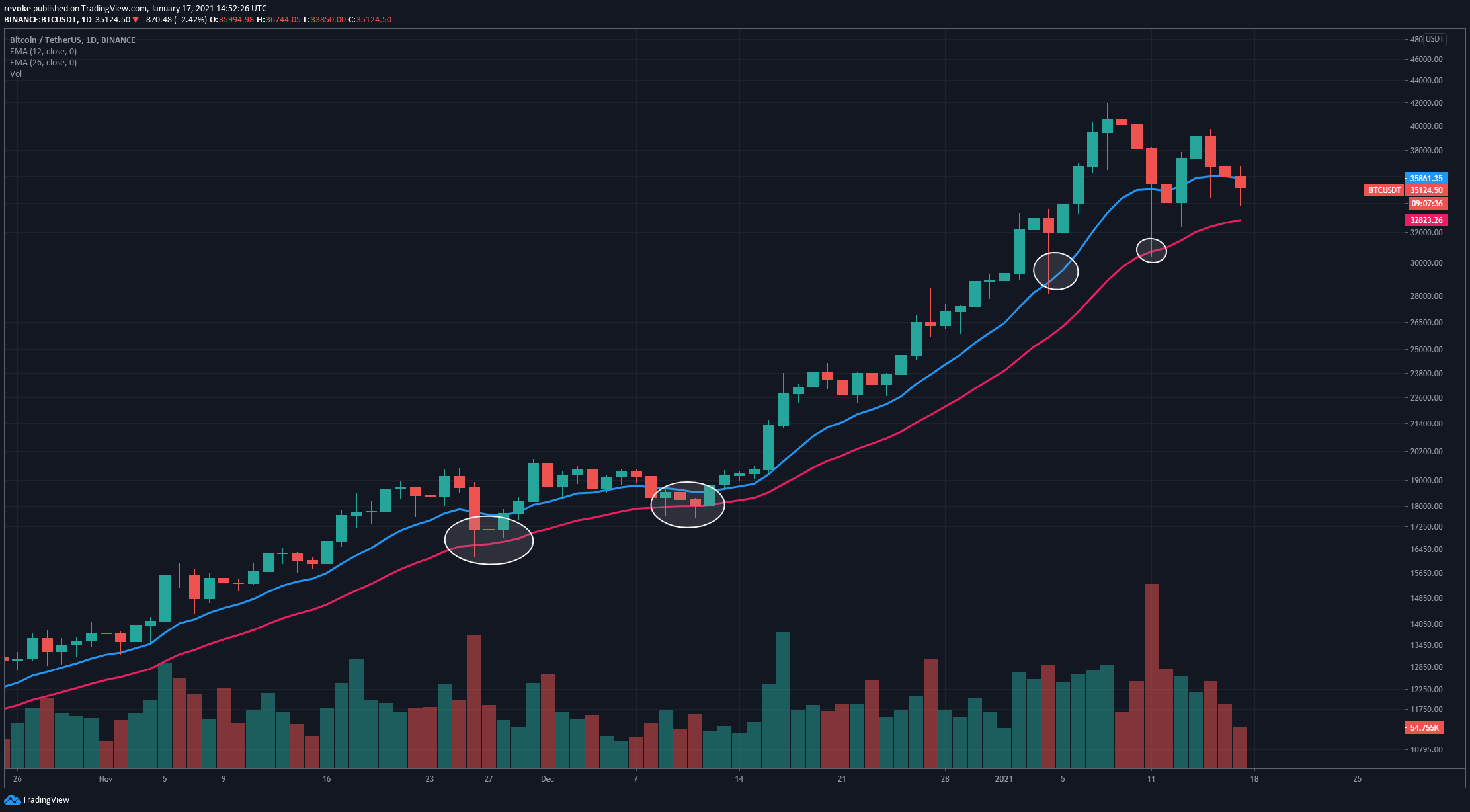 BTC/USD Tages-Chart - TradingView