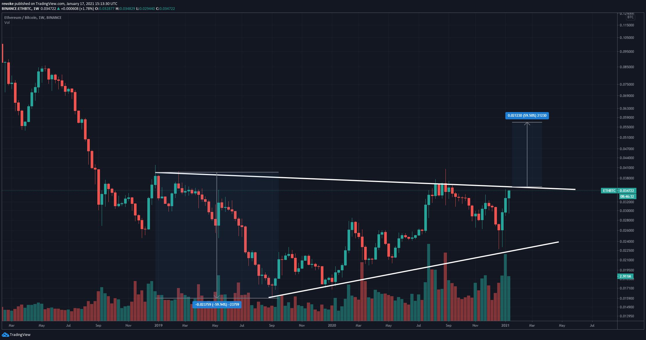 ETH/BTC Wochenchart - TradingView