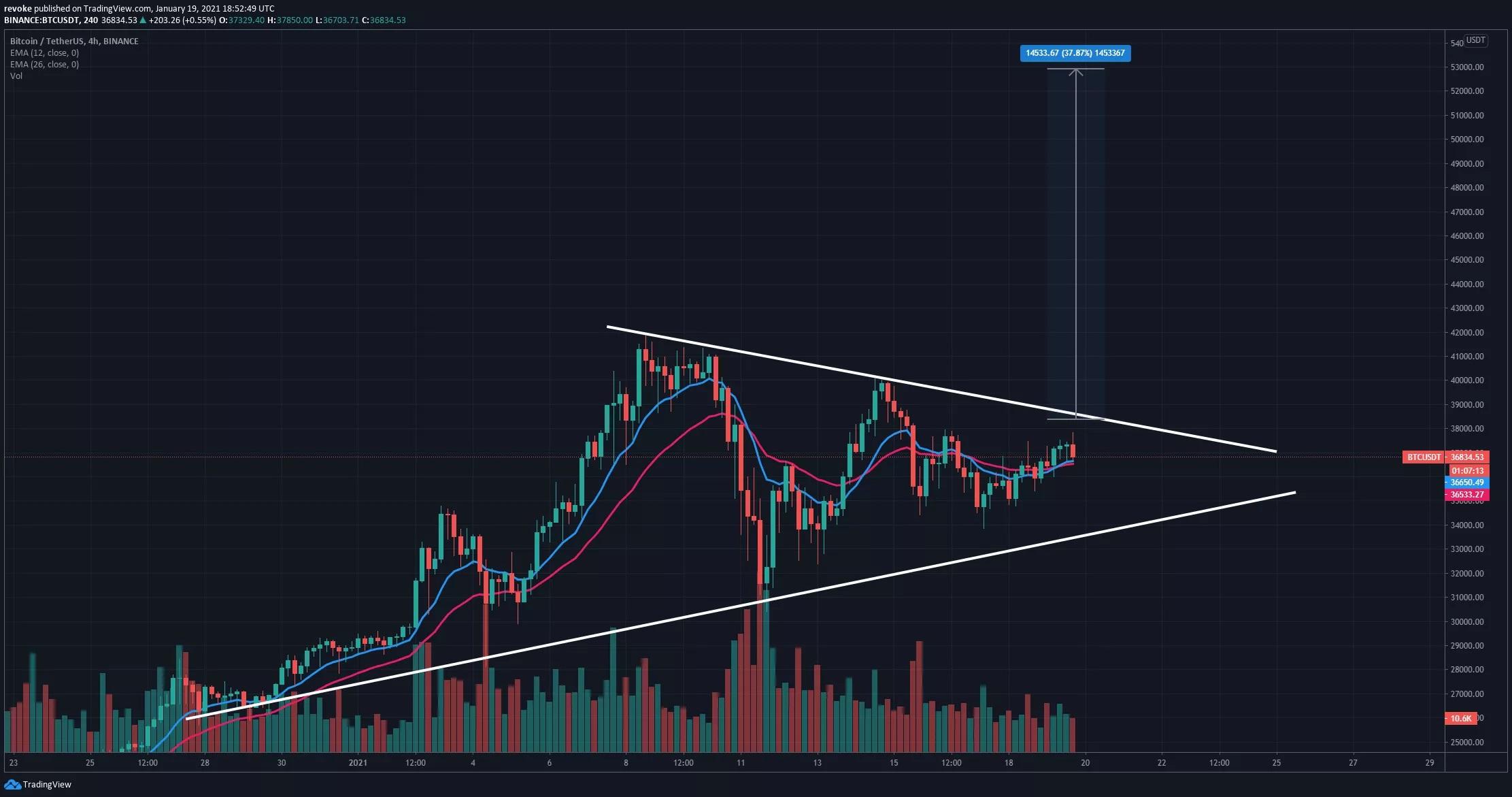 BTC/USD 4-Stunden-Chart - TradingView