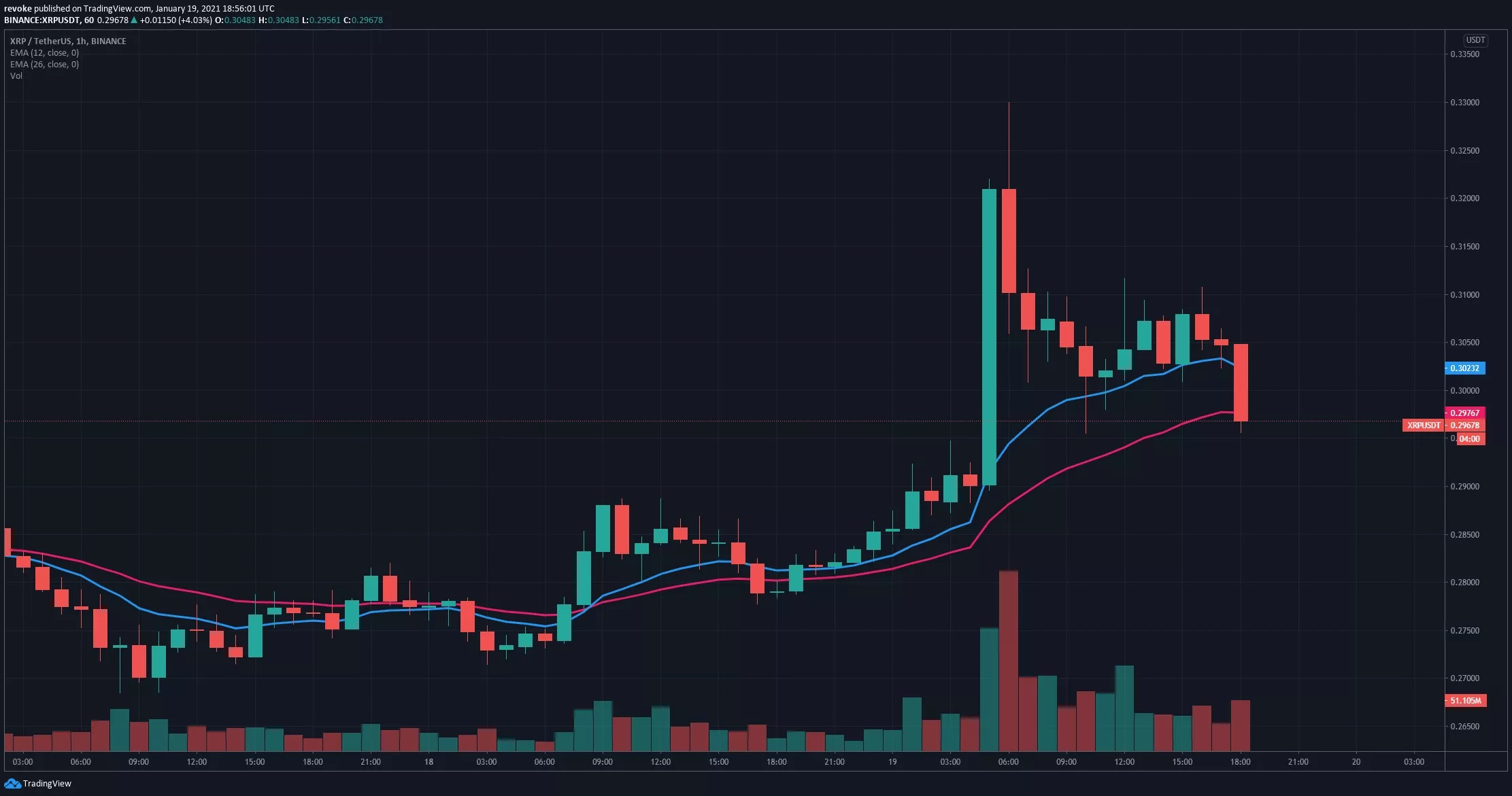 XRP/USD 1-Stunden-Chart - TradingView