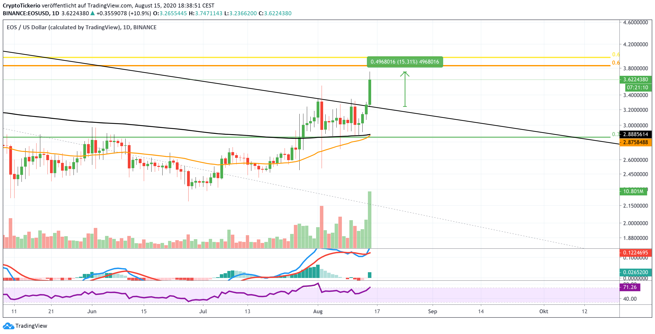 EOSUSD 1D chart on Tradingview