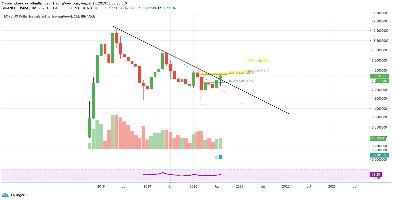 EOSUSD 1M chart on Tradingview