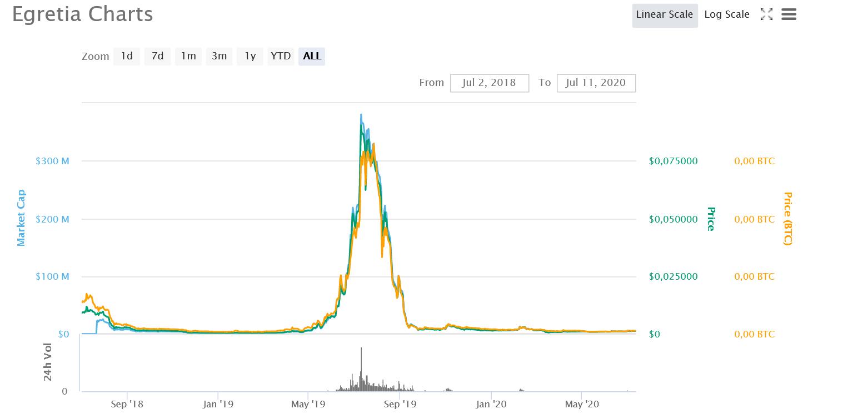 Egretia Kursverlauf CoinMarketCap