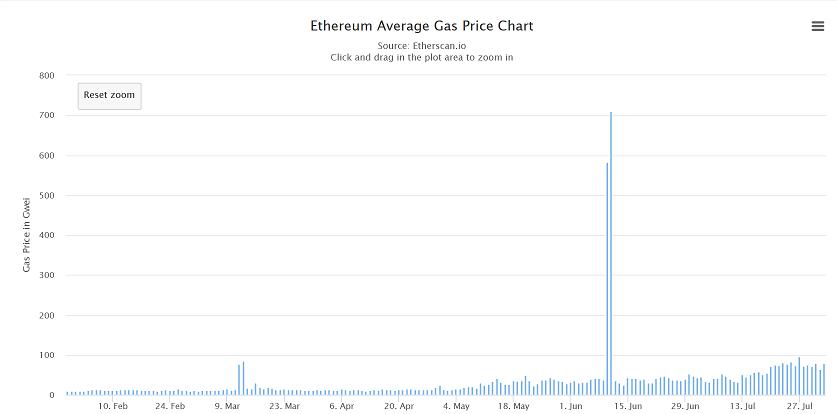 Ethereum Gaspreis