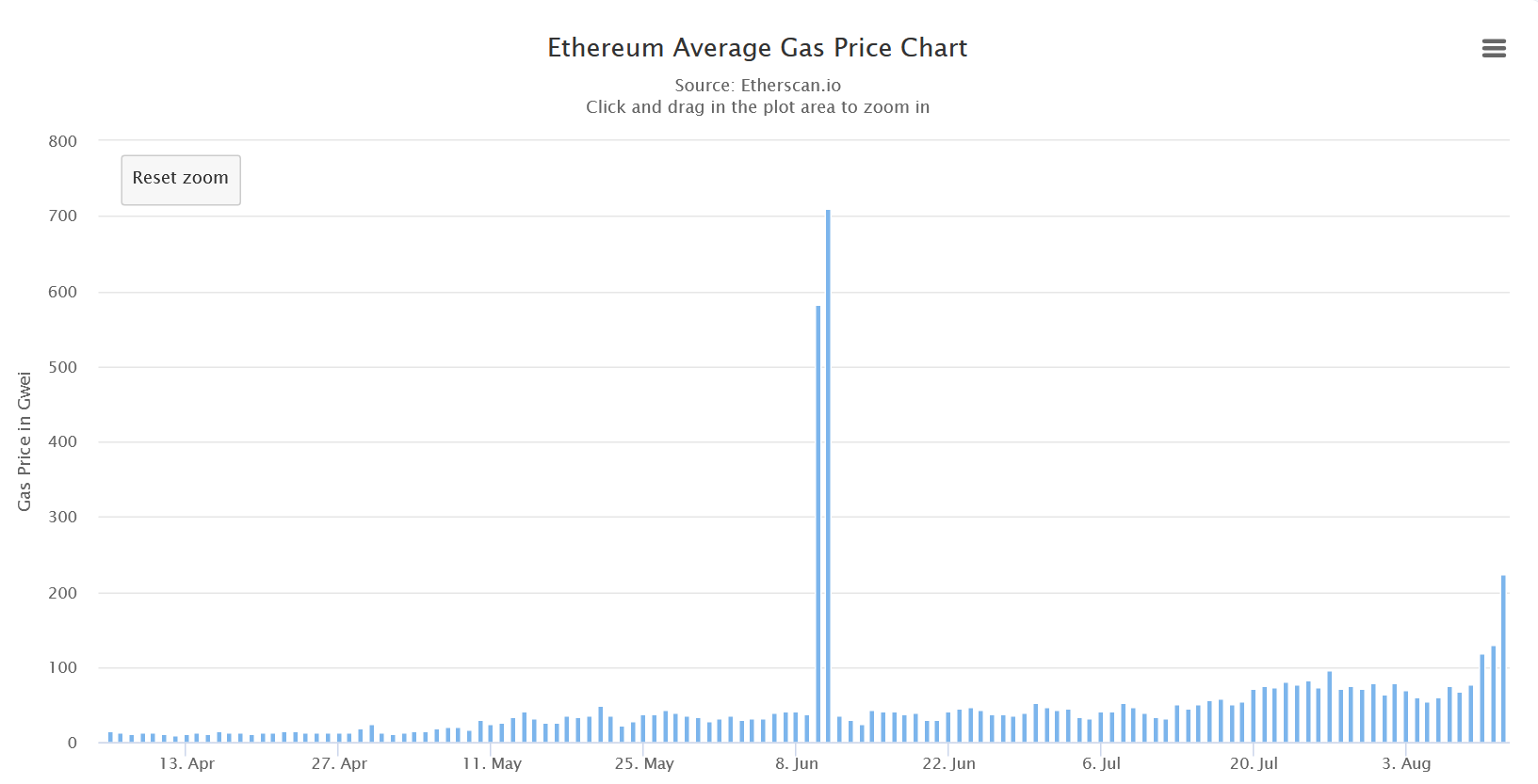 Ethereum Average Gas Price Chart from April to August 2020