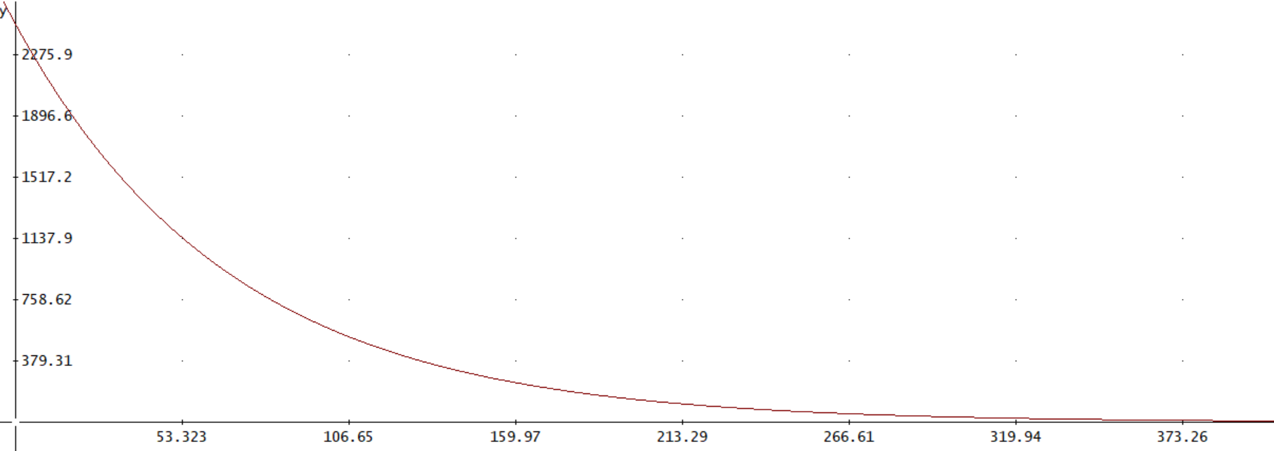 DAD token distribution per hour vs time