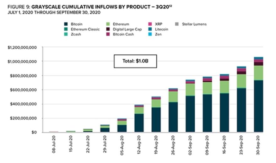 Grayscale Entwicklung investiertes Kapital Q3 2020