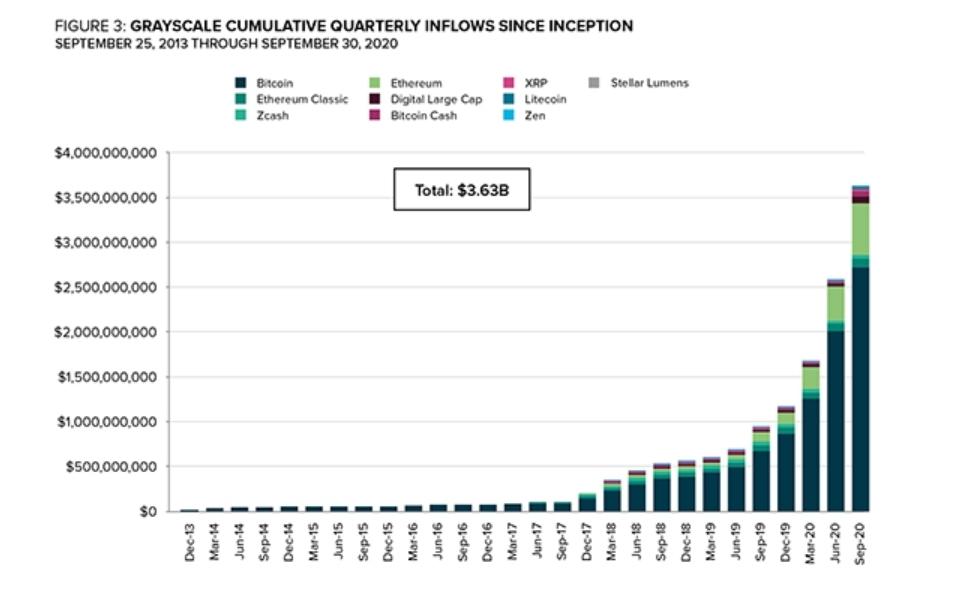Grayscale Entwicklung investiertes Kapital seit Unternehmensgründung