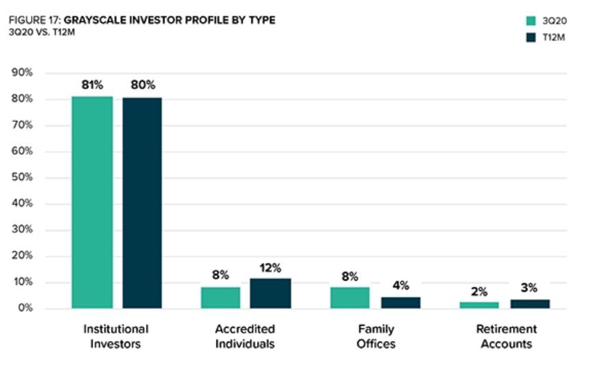 Grayscale Investorentypen
