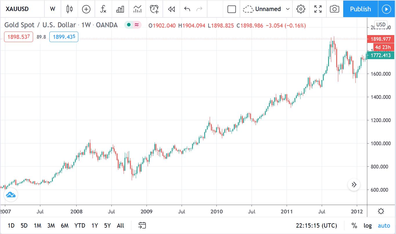 Gold/USD Chart Tradingview
