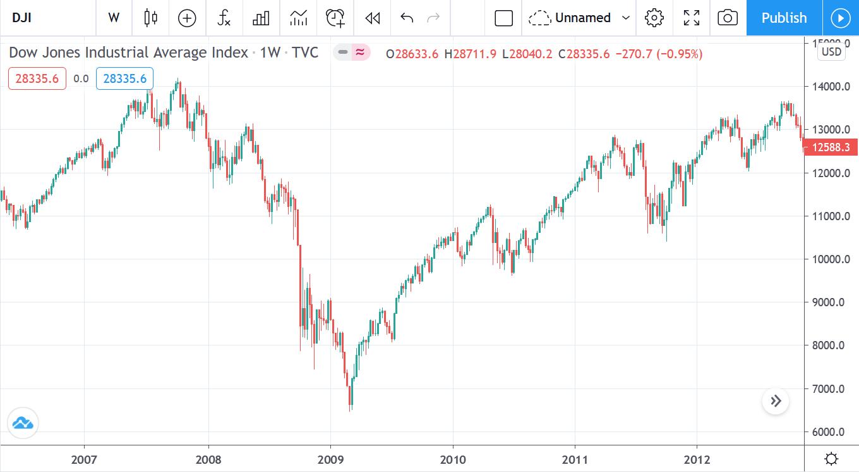 Dow Jones Tradingquelle
