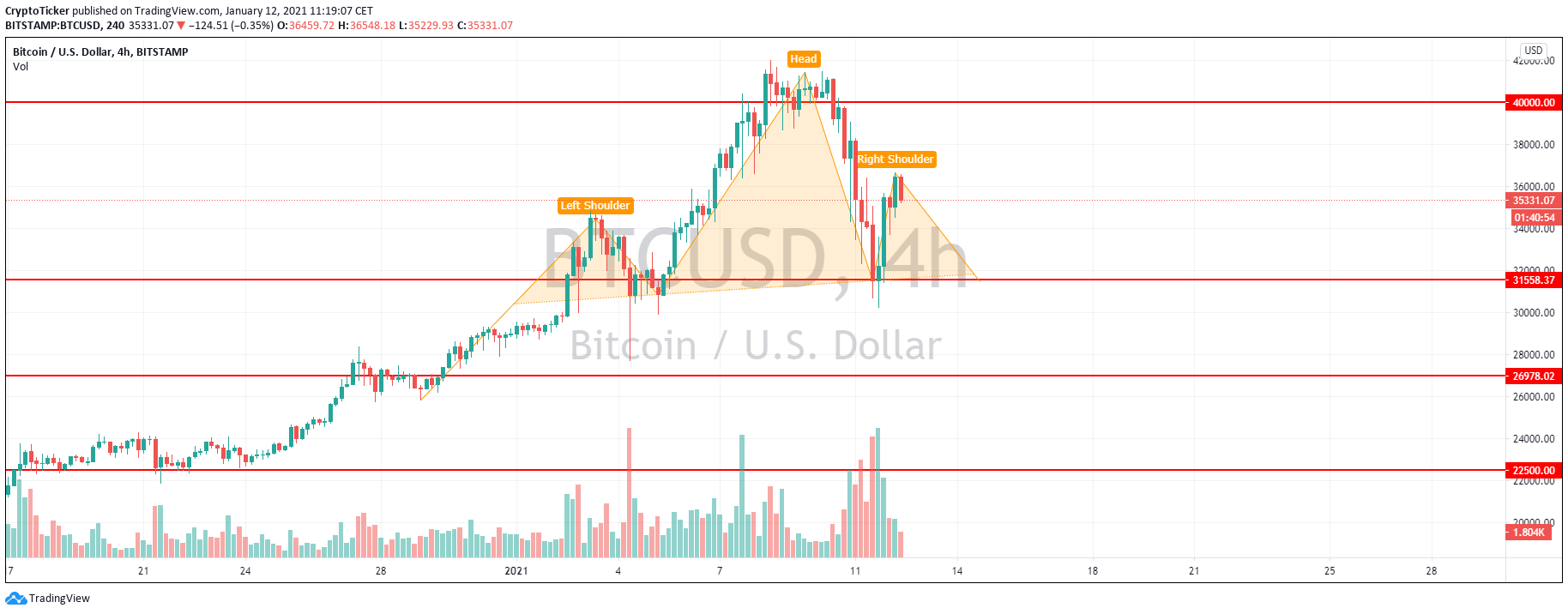 BTC/USD 4-Stunden-Chart