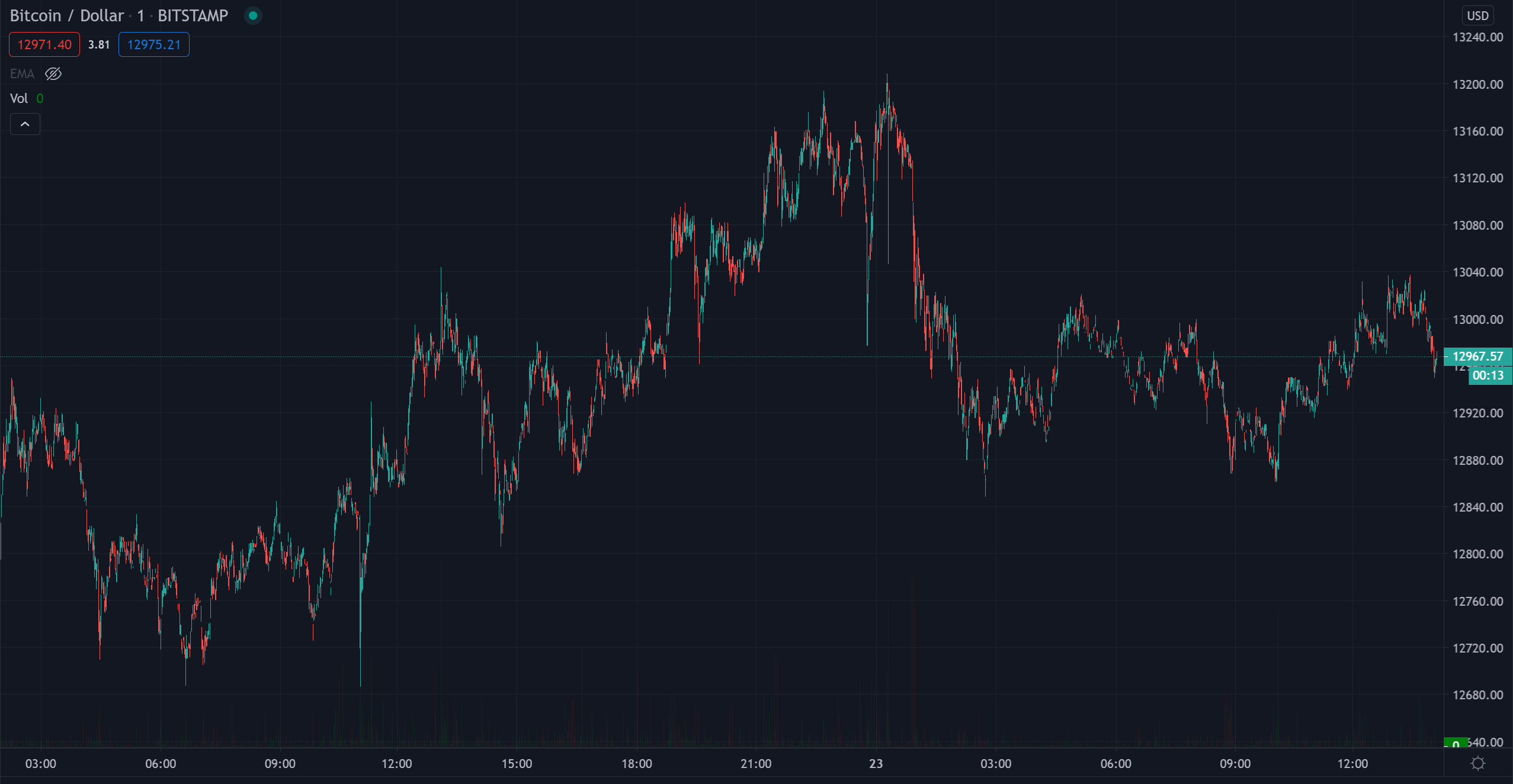 BTC / USD 1D Chart Bitcoin Kurs