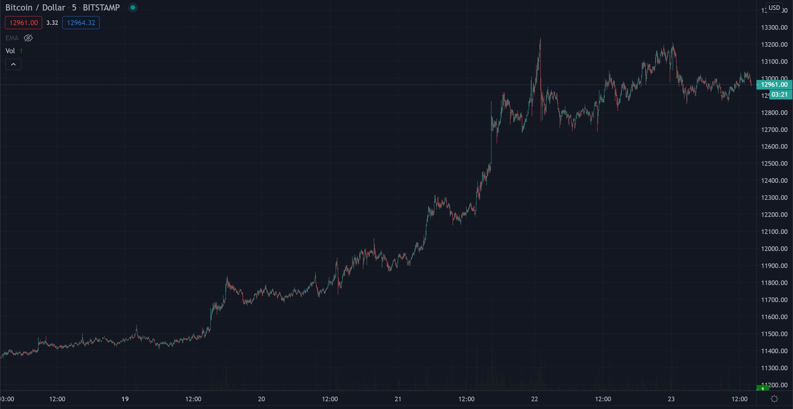 BTC / USD 5D Chart, Jahreshoch 2020 Bitcoin Kurs