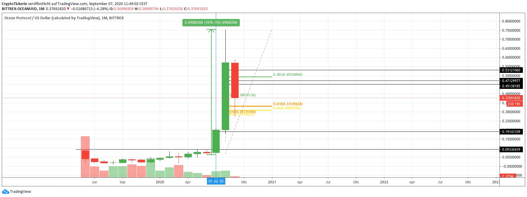 OCEAN/USD monthly price chart