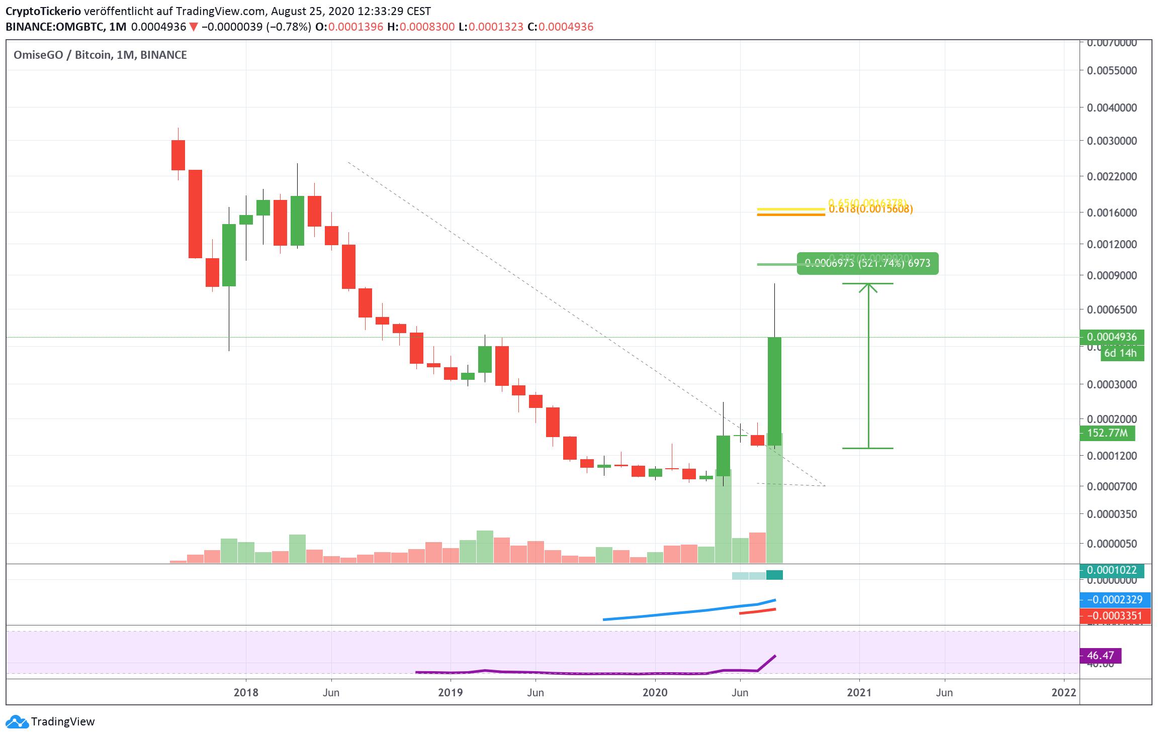 OMG/BTC Monthly - Tradingview