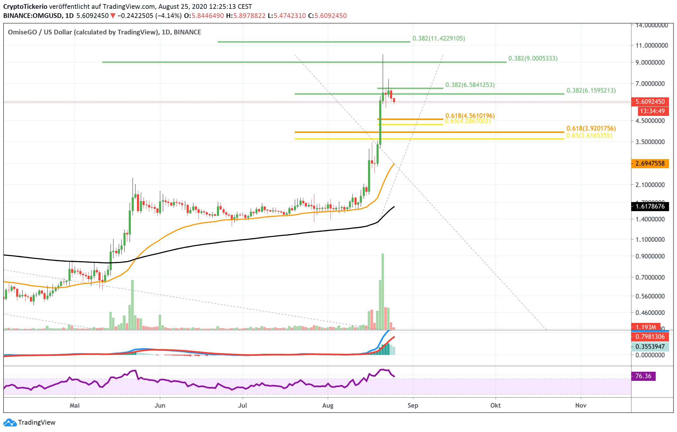 OMG/USD Daily - Tradingview