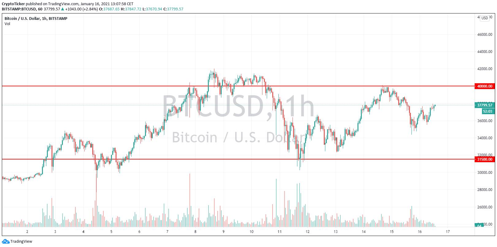 TA, die eine Konsolidierung des Bitcoin Kurs vorausgesagt hat, sieht Anzeichen von Stärke voraus, ABER…