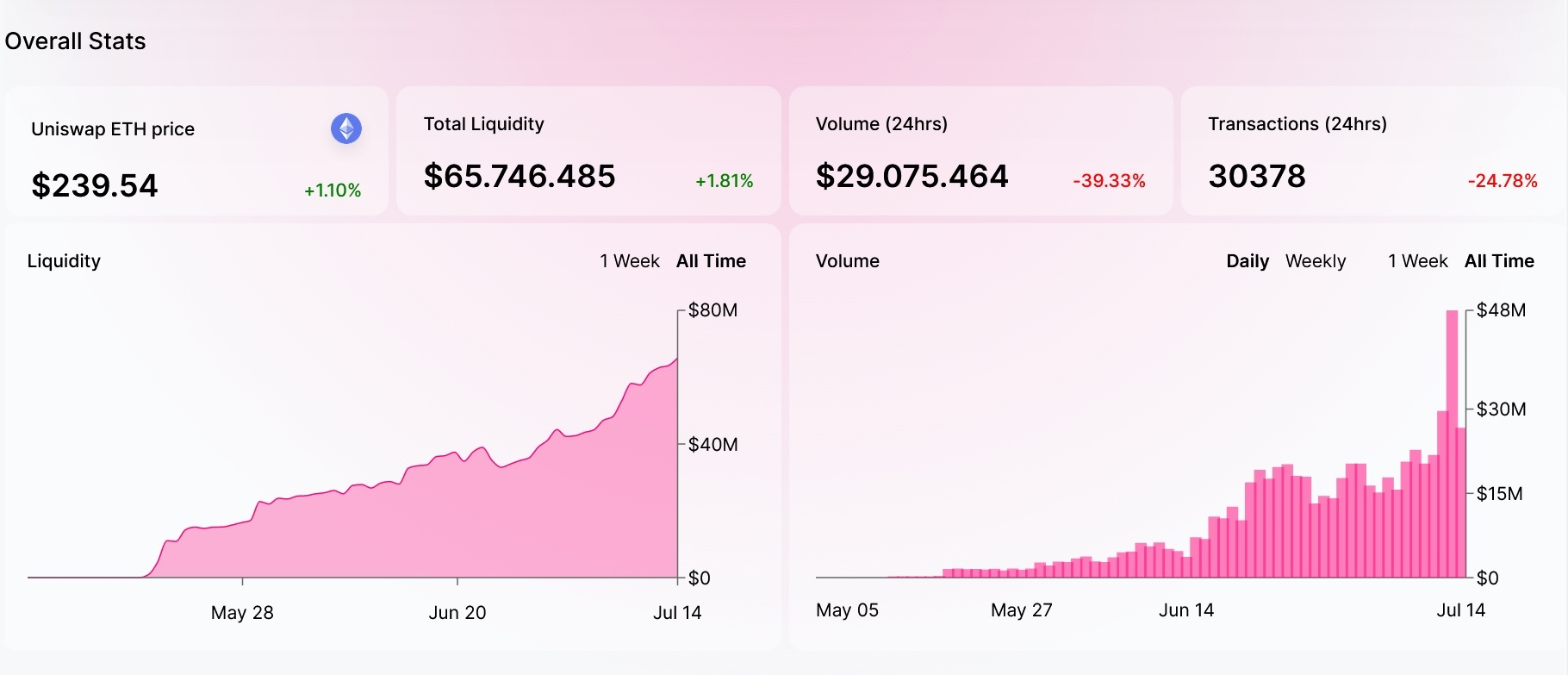 Uniswap decentralized exchange statistics
