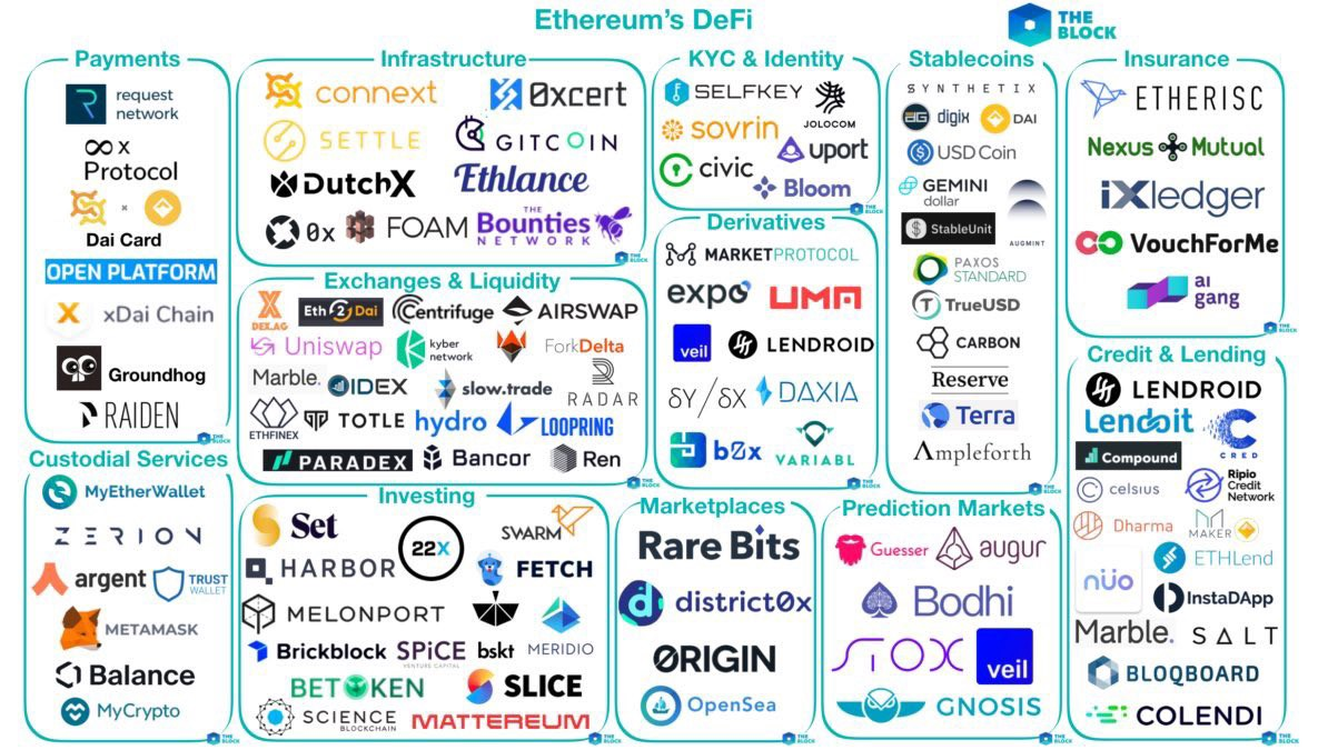 One click DeFi Investments