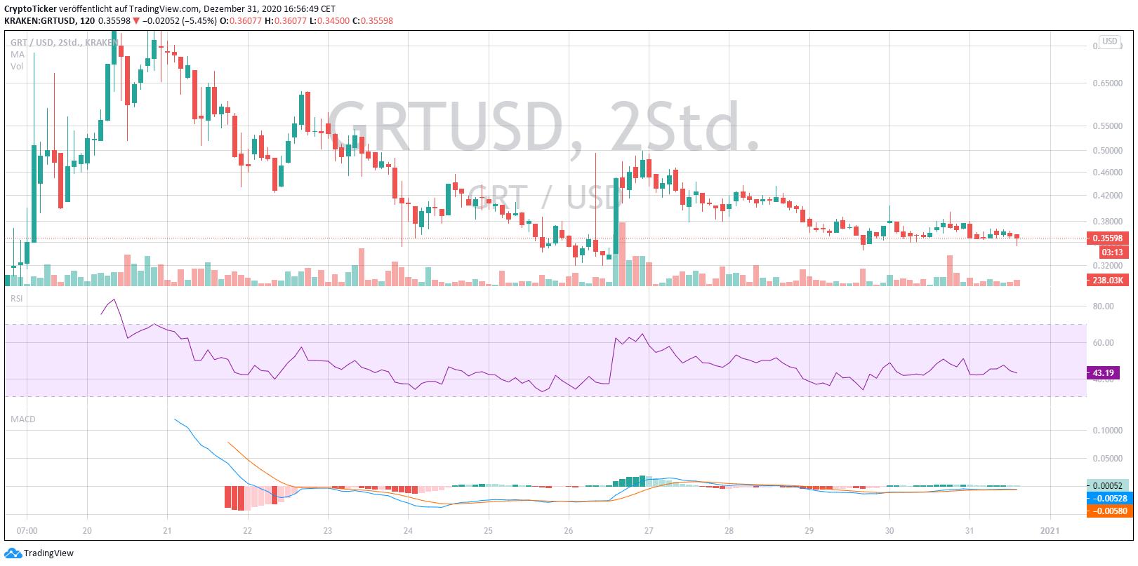 GRT/USD 2-days chart