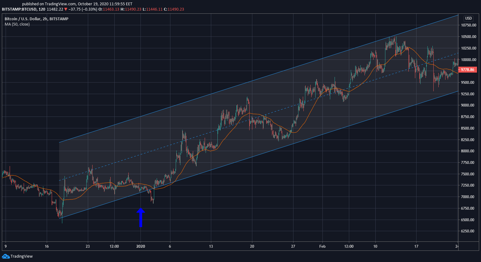 BTC/USD 2H price chart at the start of 2020