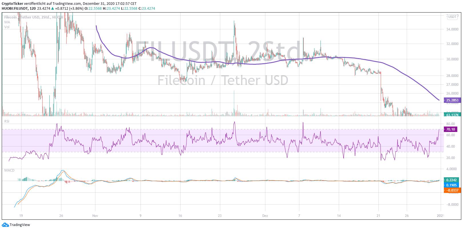 FIL/USDT 2-days chart
