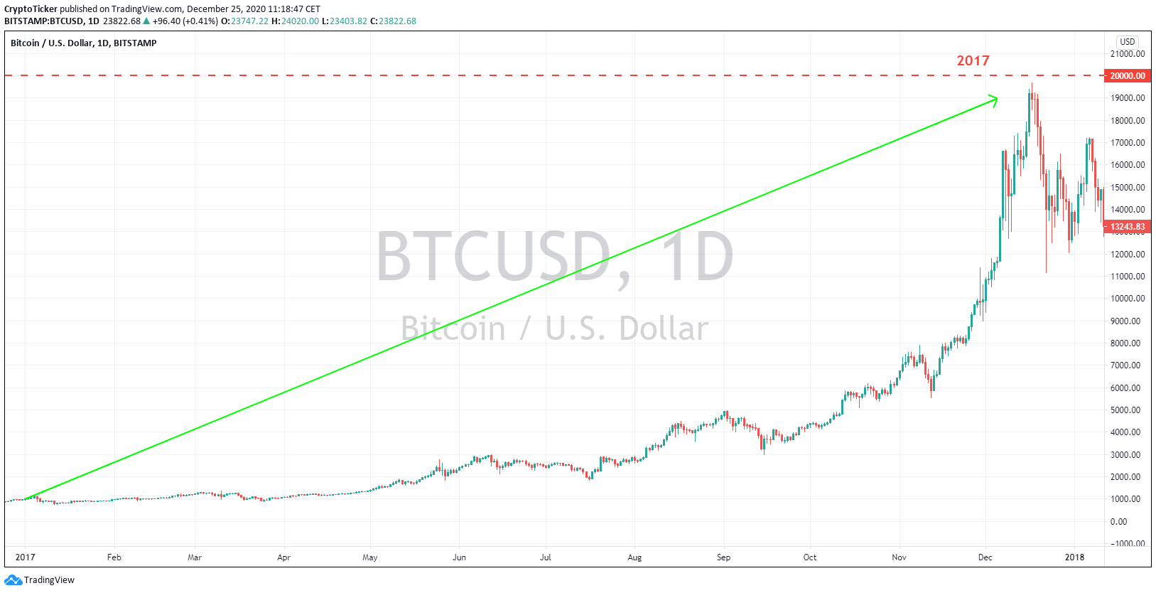 BTC/USD 1-Day chart, Flashback to the year of 2017