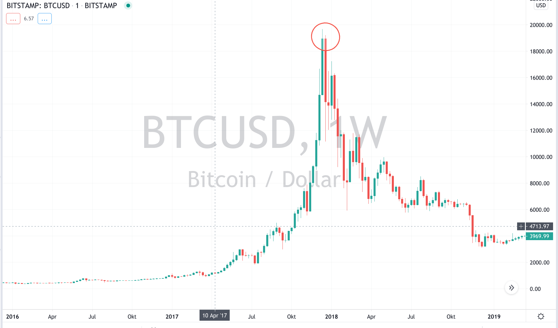 BTC/USD 1-Week chart, showing the crash of 2017