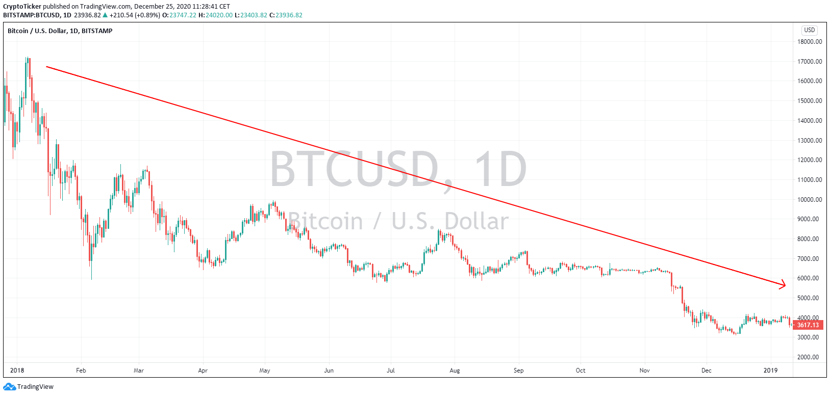 BTC/USD 1-Day chart, Flashback to the year of 2018