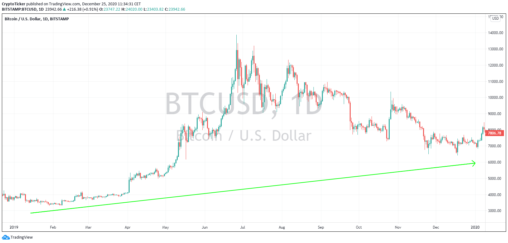 BTC/USD 1-Day chart, Flashback to the year of 2019