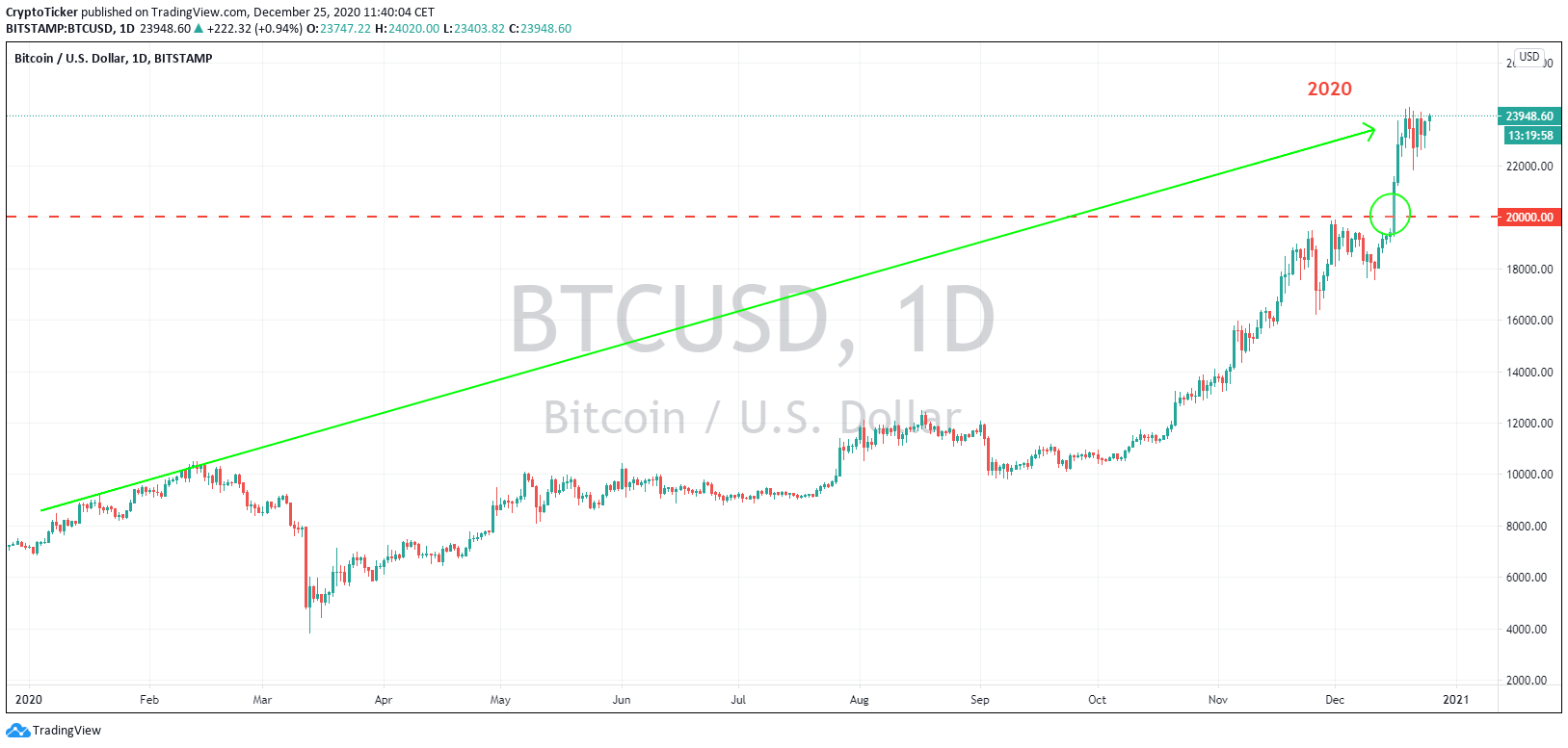 BTC/USD 1-Day chart, Flashback to the year of 2020
