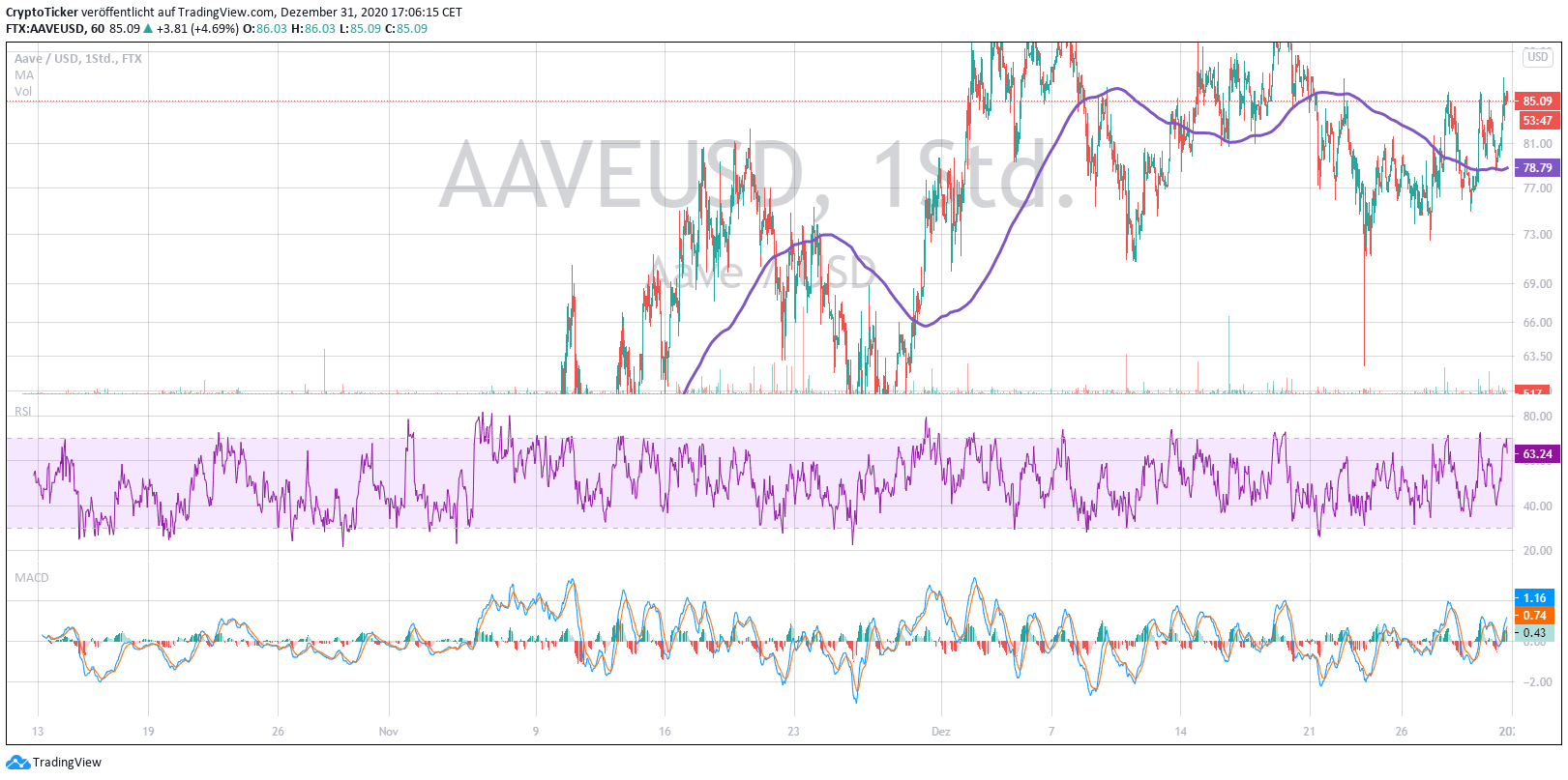 AAVE/USD 1-day chart