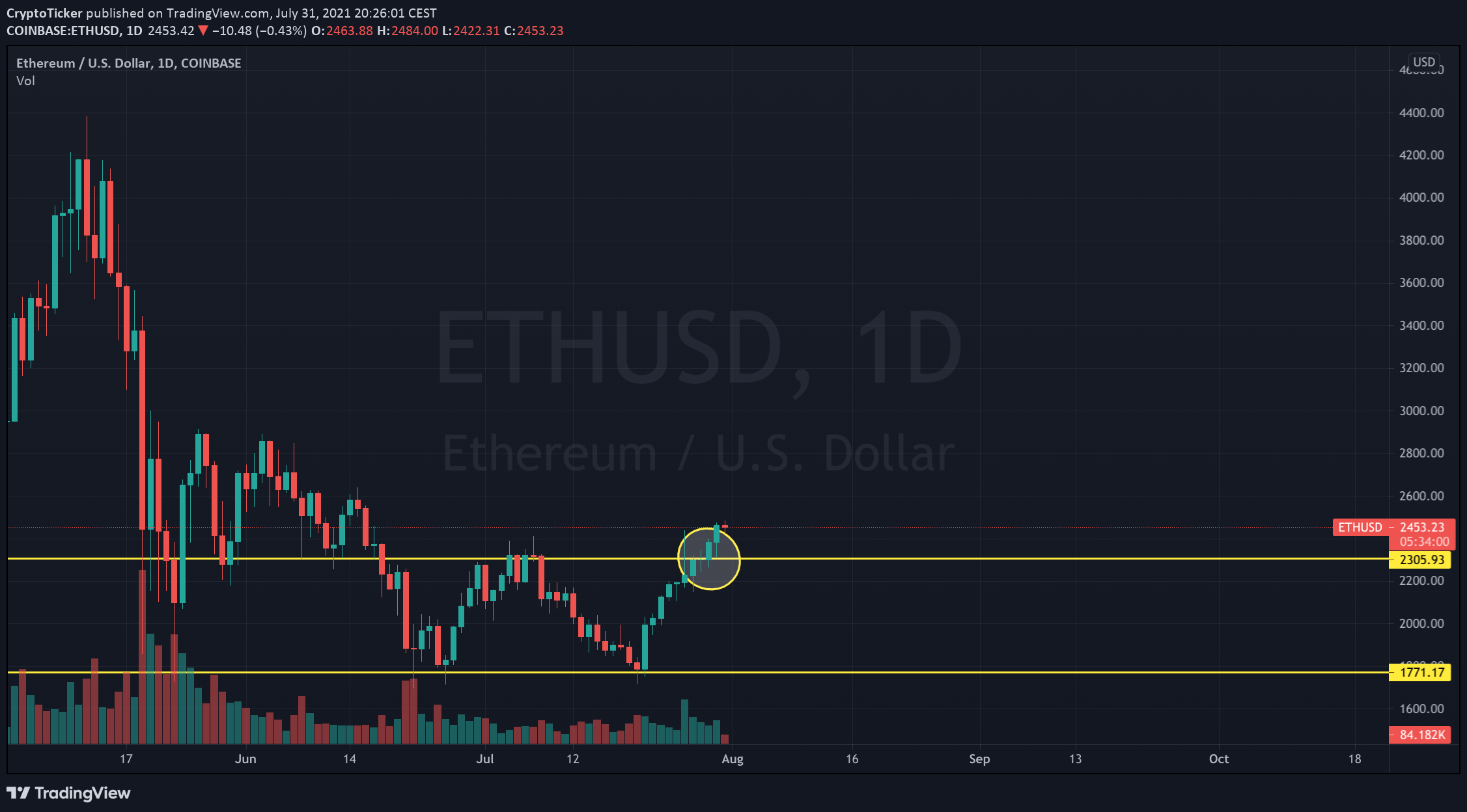 Ethereum Price Prediction - ETH/USD 1-day chart showing a break in the resistance price upwards...Ether 3K soon?