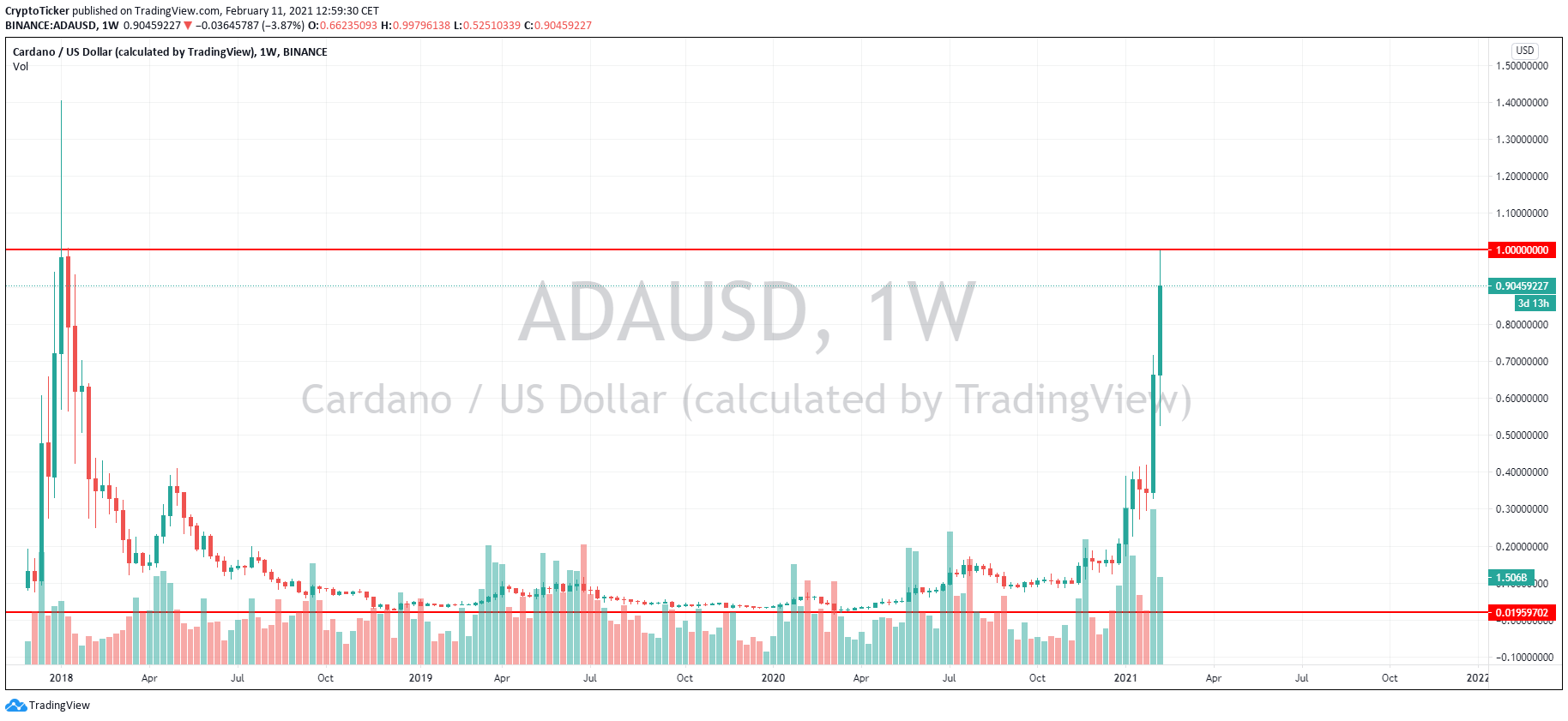 ADA/USD 1-week chart showing ADA's prices reaching ATH again