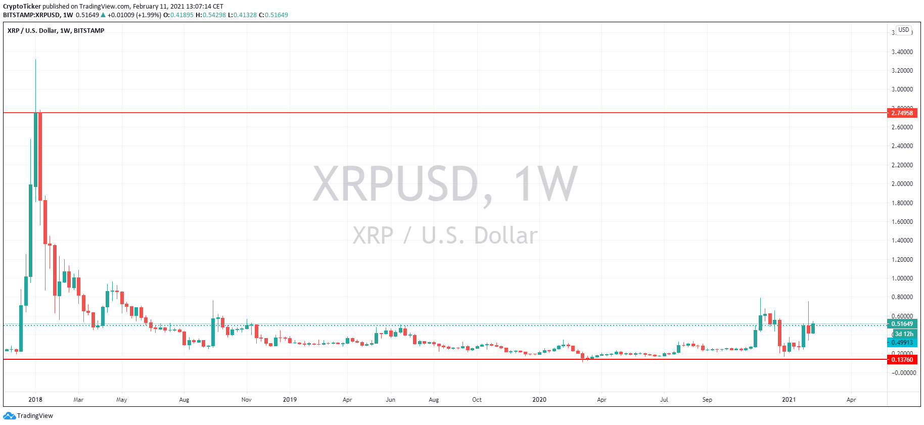 XRP/USD 1-week chart showing XRP's current price compared to previous ATH