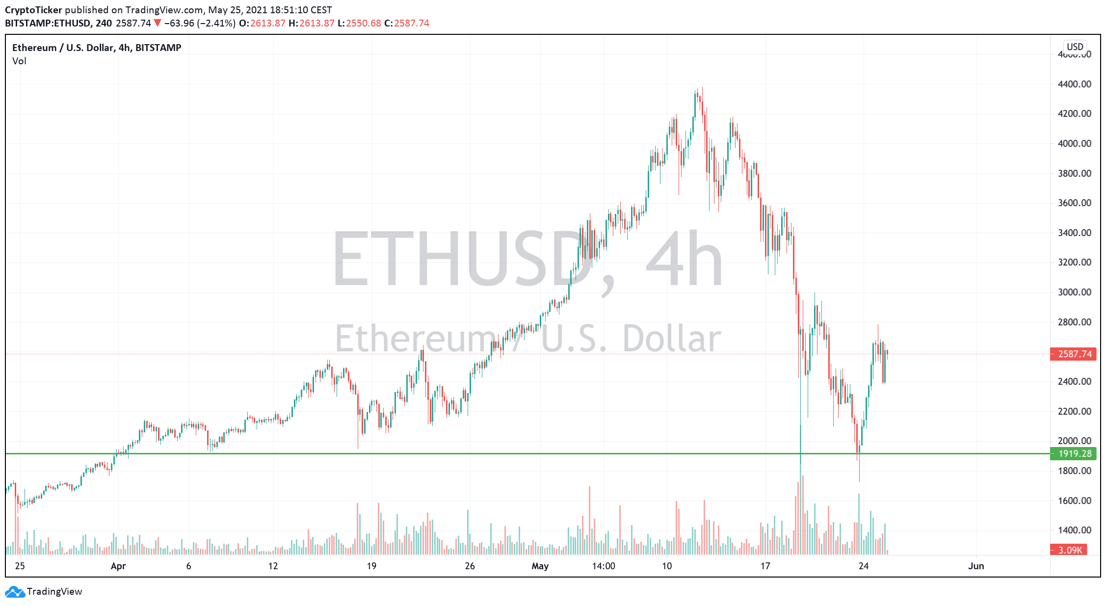 ETH/USD 4-hours chart showing the retracement of ETH