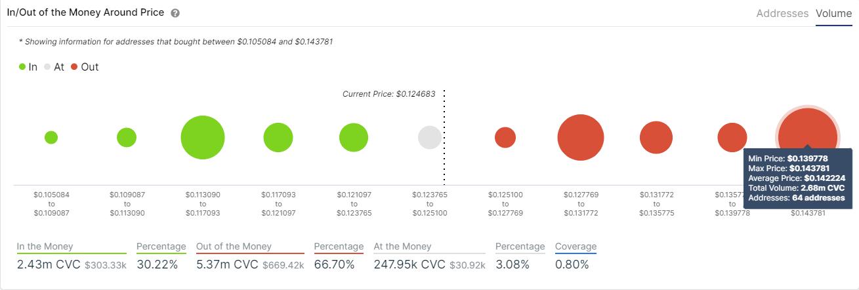 cvc price