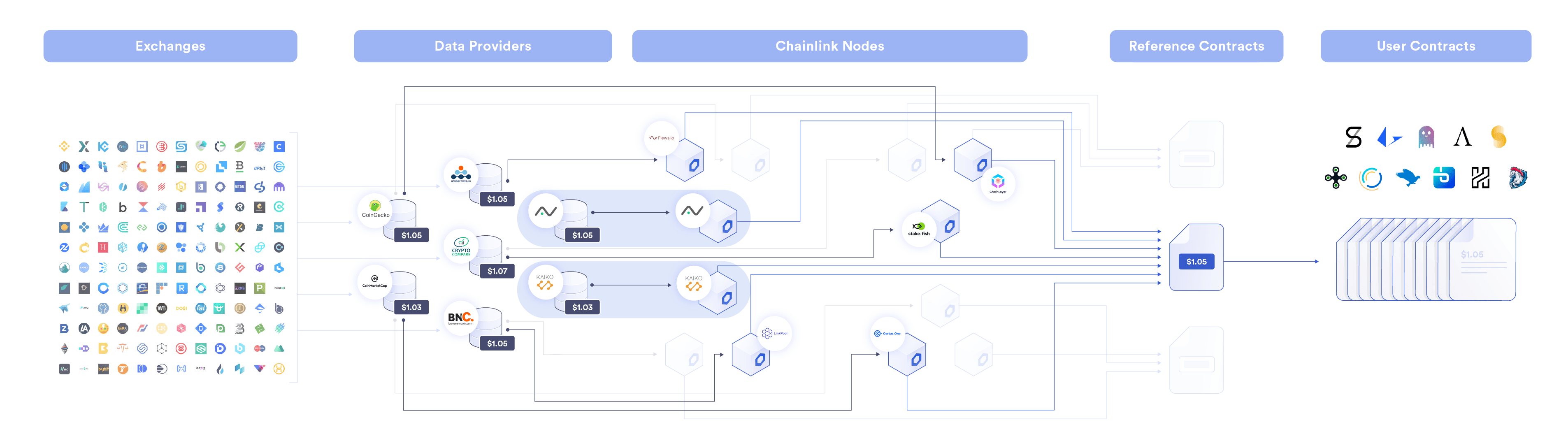 Infographic Explaining Oracles: The Complex Relation Between Sources, Node, Transmitter And Receiver (Source: Chainlink Official Website)