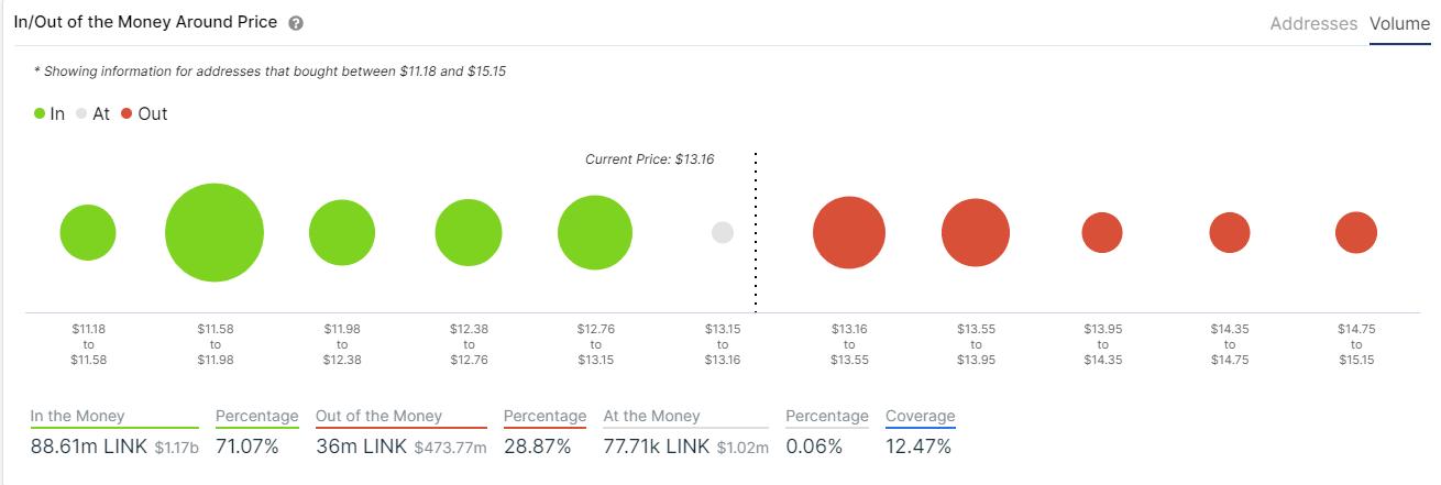 link price