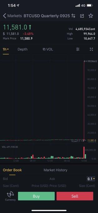 Bitcoin price 100k
