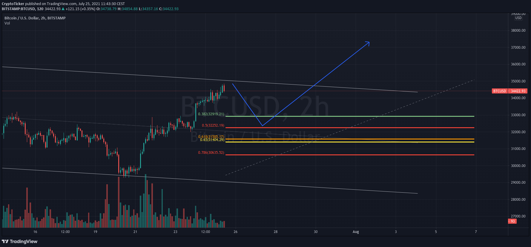 BTC/USD 2-hours chart showing a potential retracement for BTC