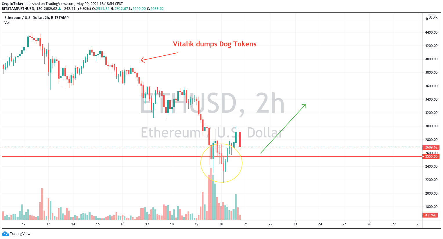 Cryptos up: ETH/USD 2-hour chart showing a potential rebound