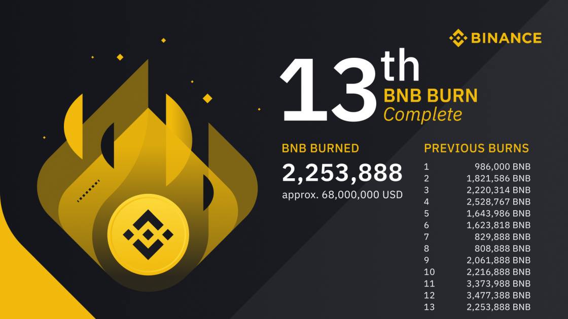 Binance 13th Quarterly Burn - Binance Official Infographic