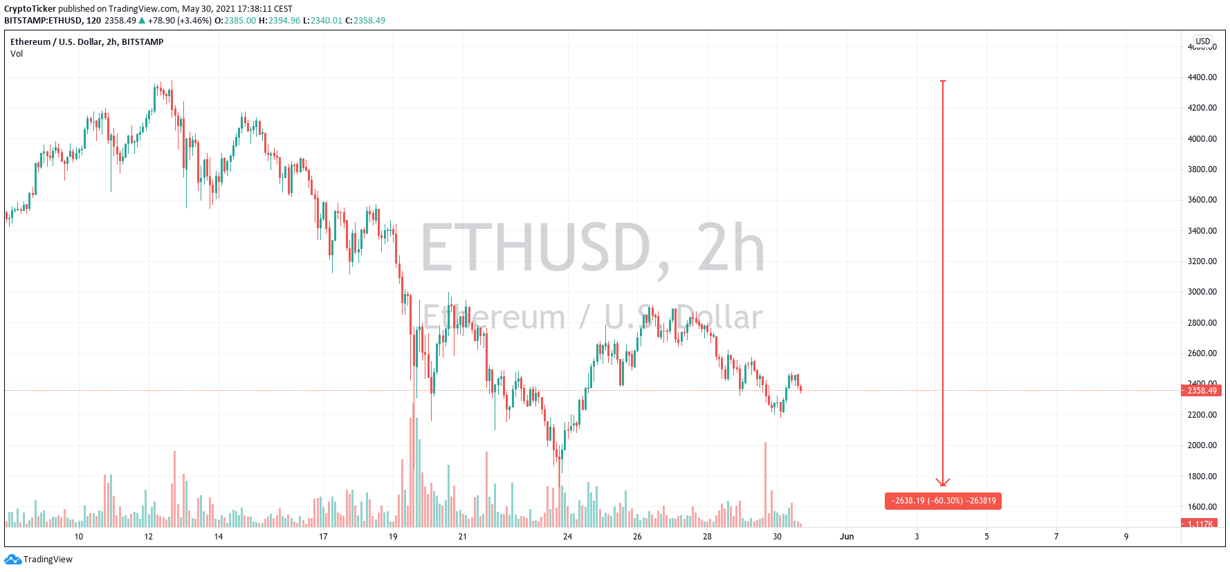 Ethereum price: ETH/USD 2-hours chart showing the crash of Ether