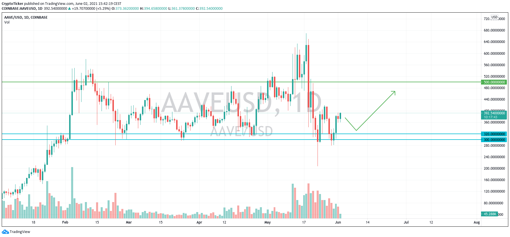 Aave DeFi: AAVE/USD 1-day chart showing a potential trade set up on AAVE